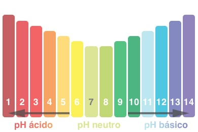 pH boca caries