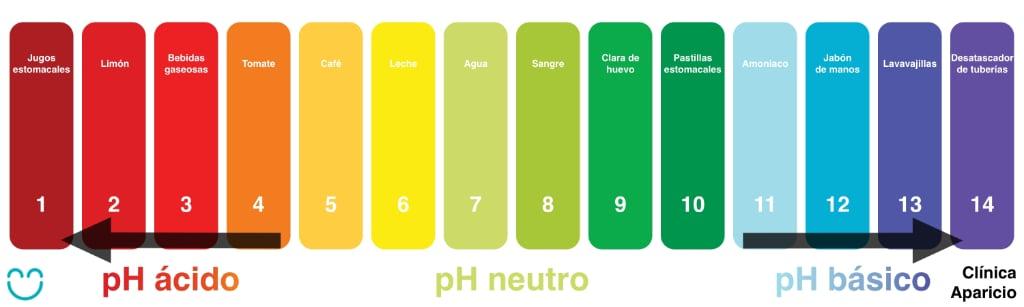 pH en boca